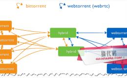 WebTorrent:基于浏览器的流BT客户端及源码免费下载